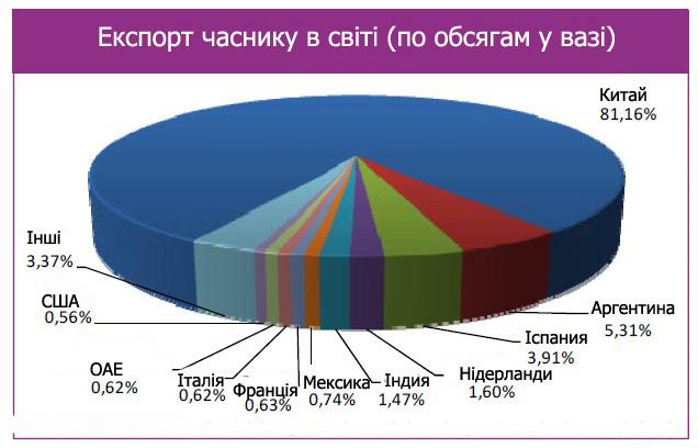 Diagrama svitovogo rynku eksportu chasnyku