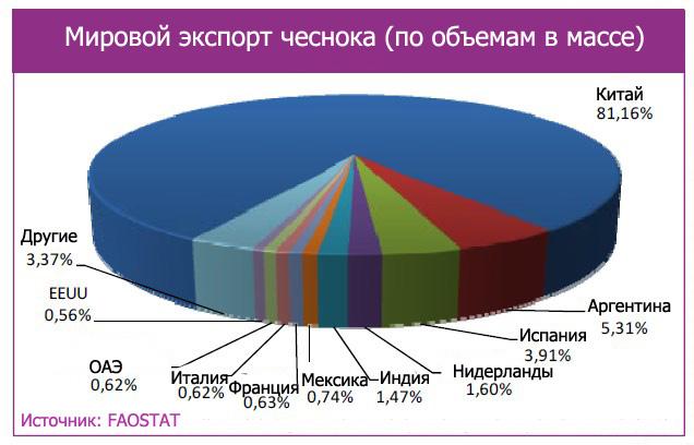 Диаграмма объемов экспорта чеснока в мире