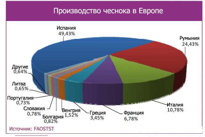 Диаграмма объемов выращивания чеснока в Европе
