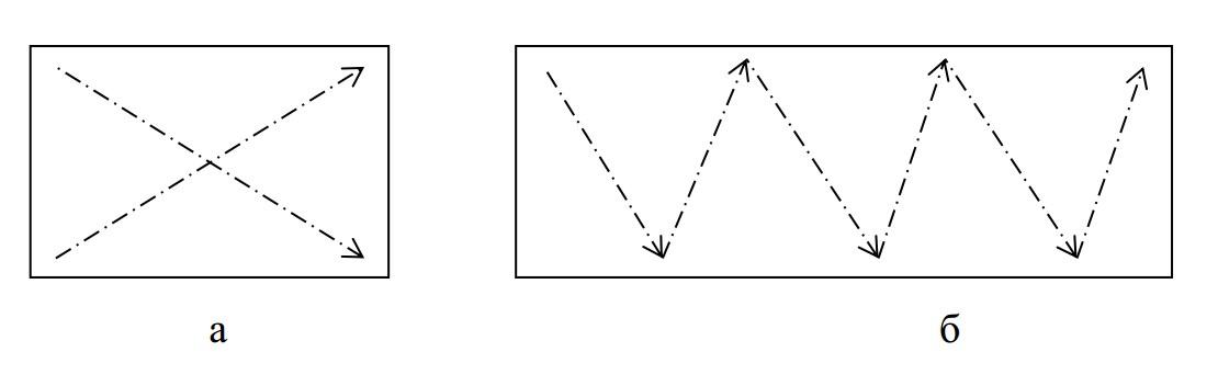 Агрохімічний аналіз грунту схема відбору зразків