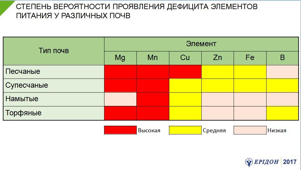 Агрохімічний аналіз грунту - таблиця з дефіцитом елементів живлення на різних грунтах